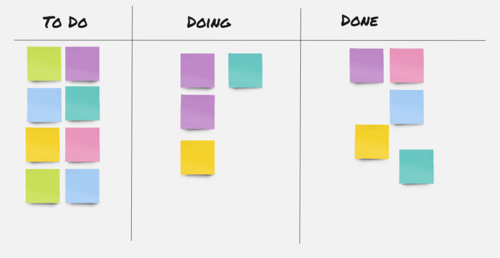 Visual board to apply agile in business